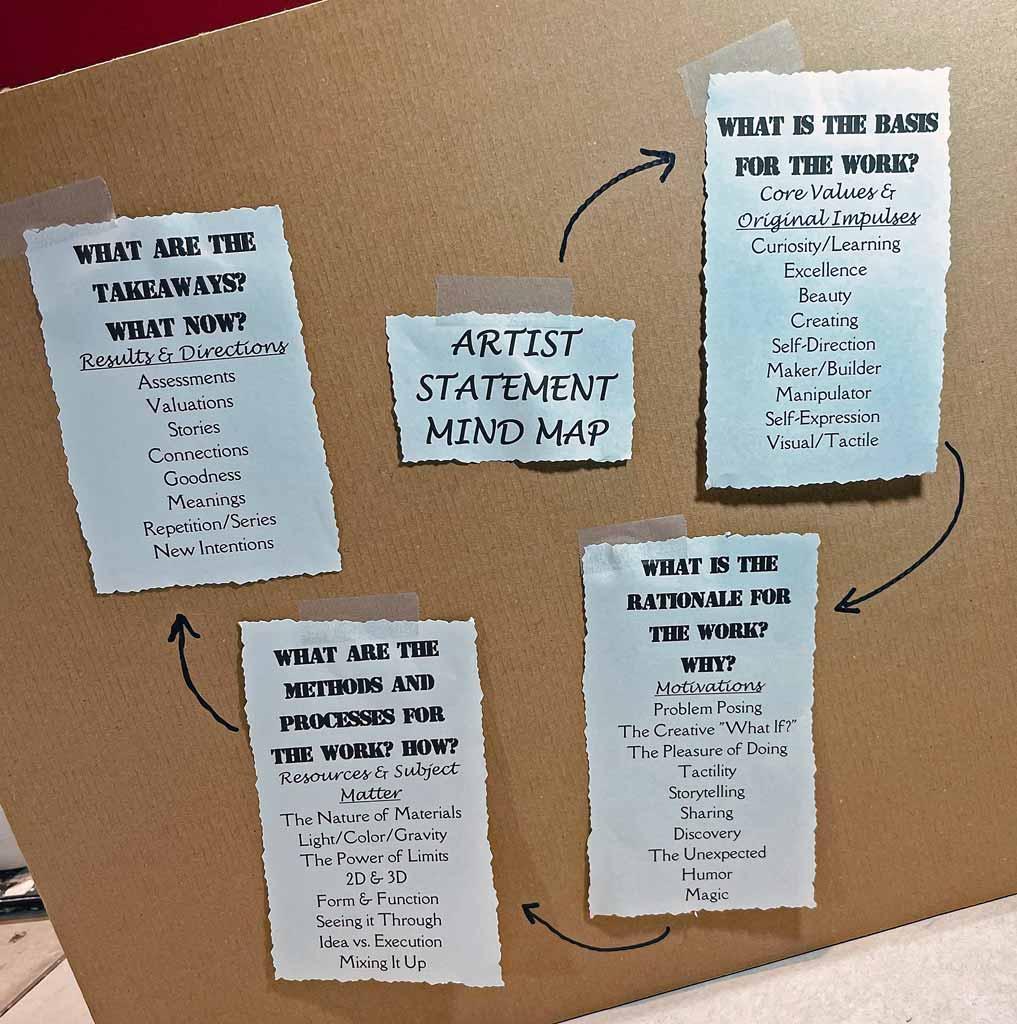 Artist Statement Mind Map